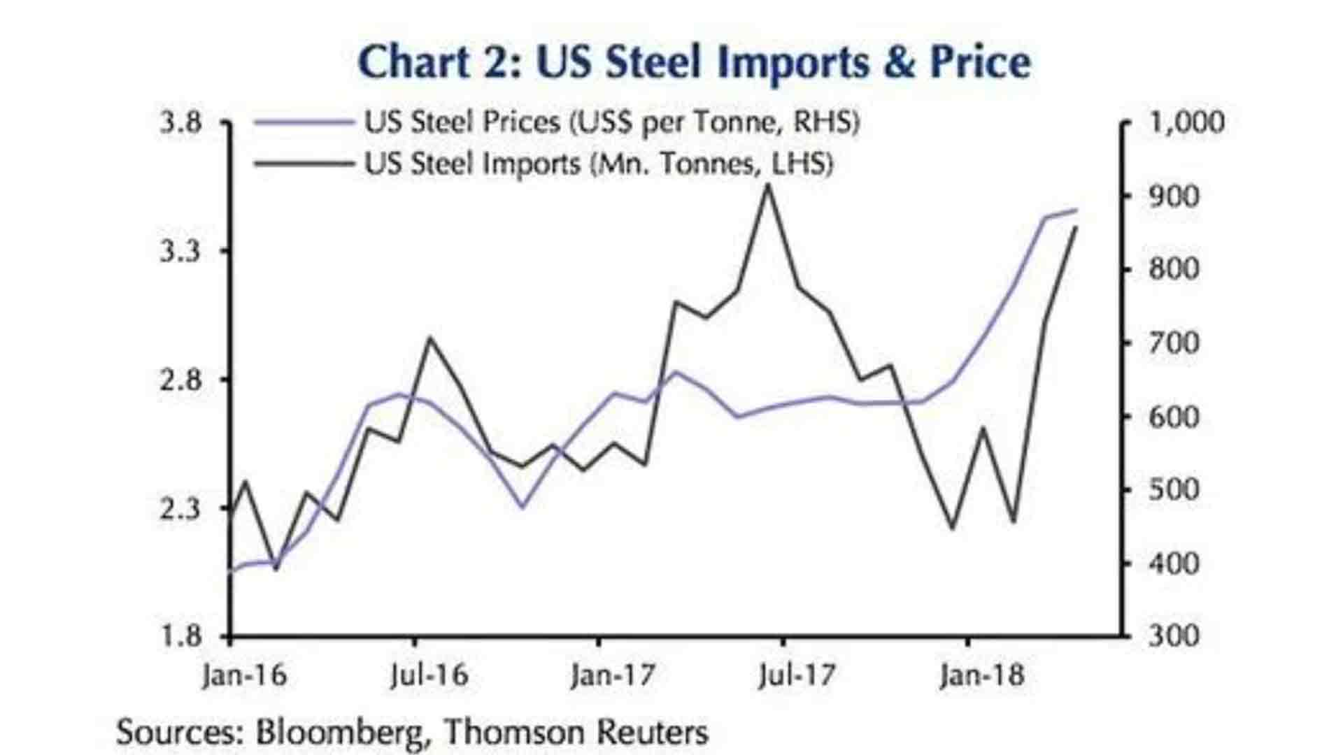 metal-deck-cost-us-steel-imports-chart